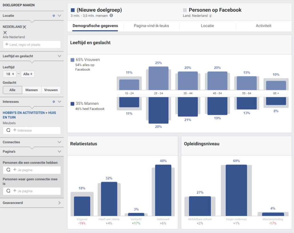 Facebook doelgroep statistieken